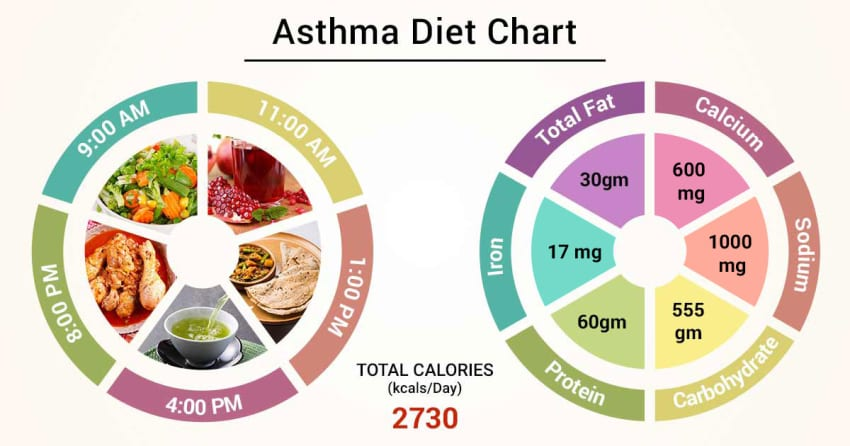 gluten free diet cures asthma