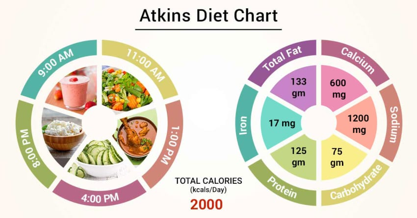 Diet Chart For atkins Patient, Atkins Diet chart | Lybrate.