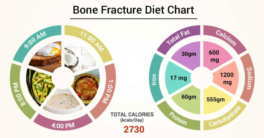 diets for bone health