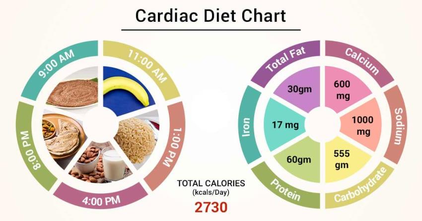 congestive heart failure patient diet