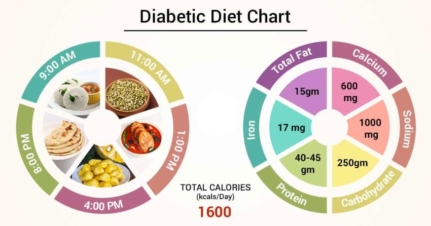 Diet Chart For Diabetic Patient Diabetic Diet Chart Lybrate