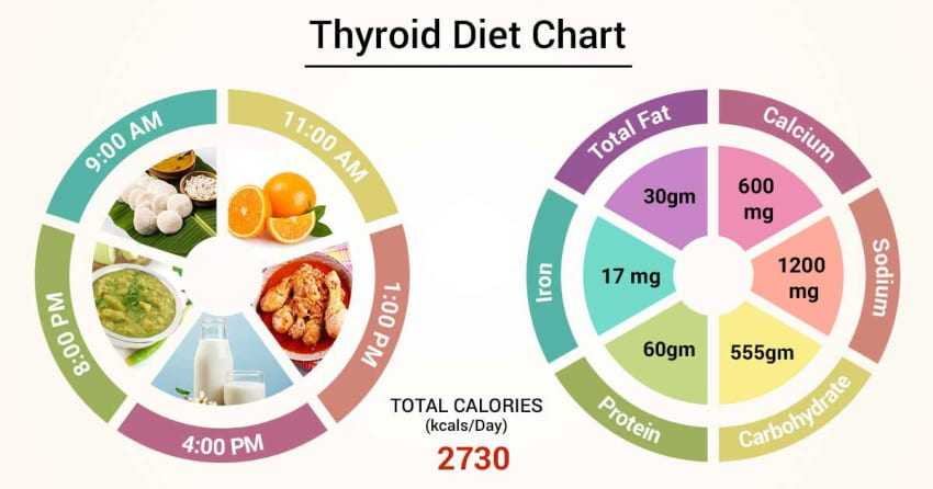 diabetes thyroid diet recommendations
