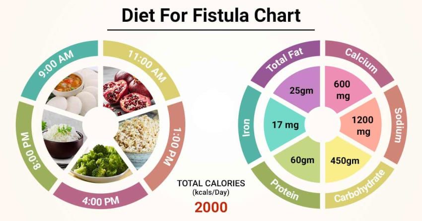 can diet help control anal fisthula