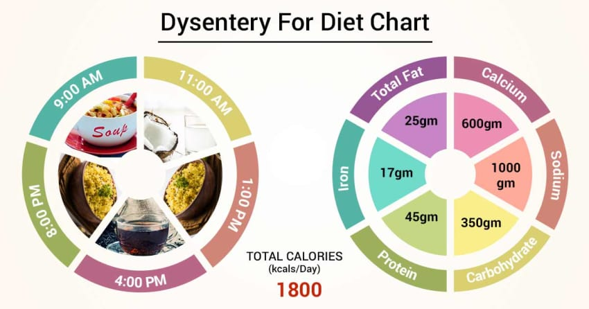 Diet Chart For dysentery Patie...