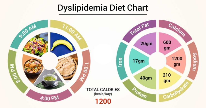 Diet Chart For Cancer patients Patient, Diet For Cancer