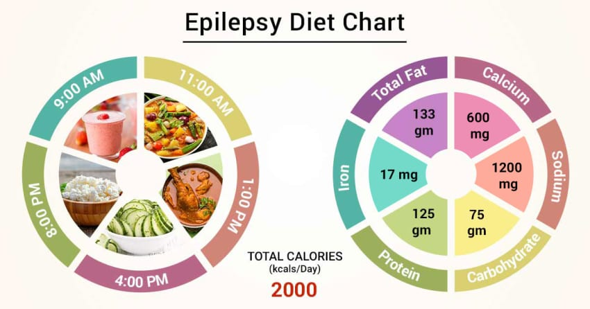 modified atkins diet for seizures food list