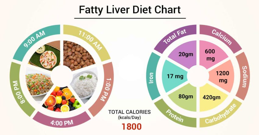 best diet to treat fatty liver