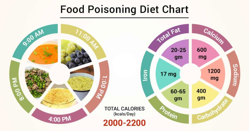 diet following food poisoning