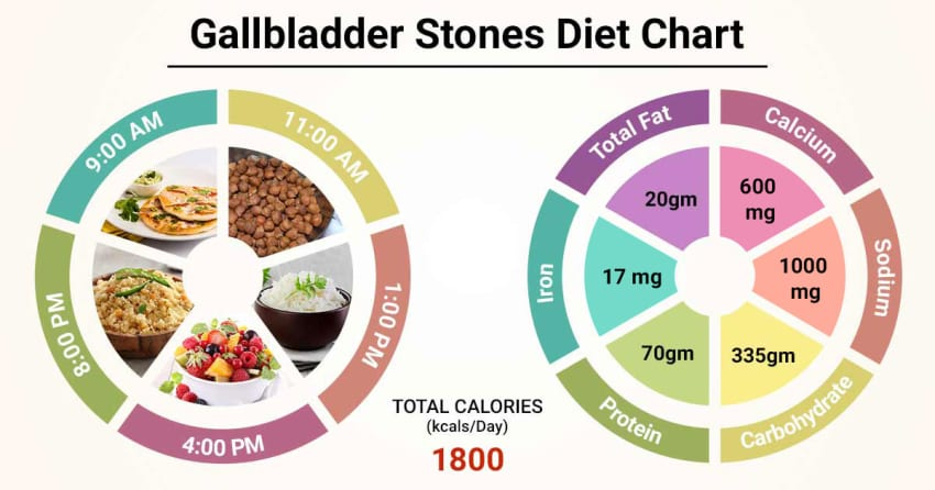 what diet for gallstones
