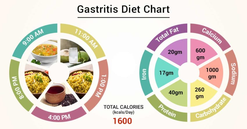 Diet Chart For gastritis Patient, Gastritis Diet chart