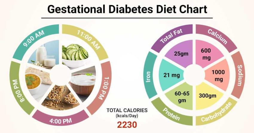 diet chart for sugar patient in pregnancy