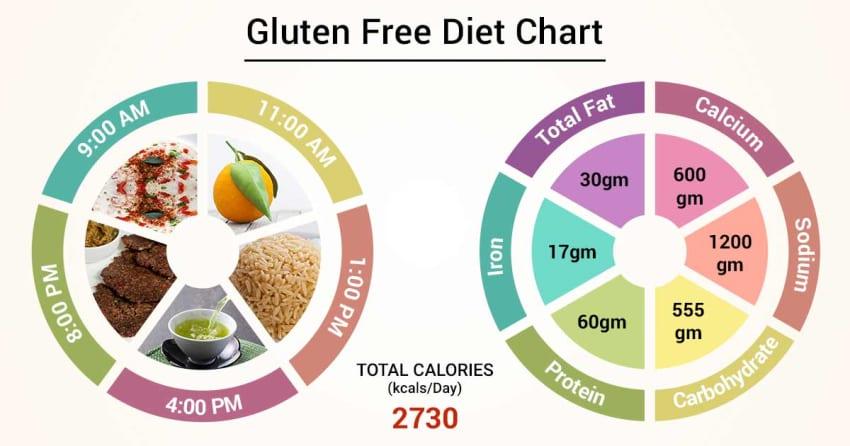 Diet Chart For gluten free Patient, Gluten Free Diet chart