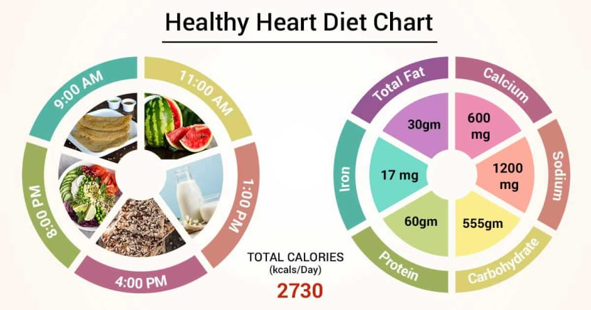 Diet Chart For Healthy heart Patient, Heart Healthy Diet chart | Lybrate.