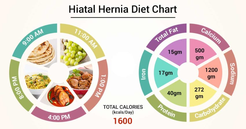 Diet Chart For Hiatal hernia Patient, Hiatal Hernia Diet