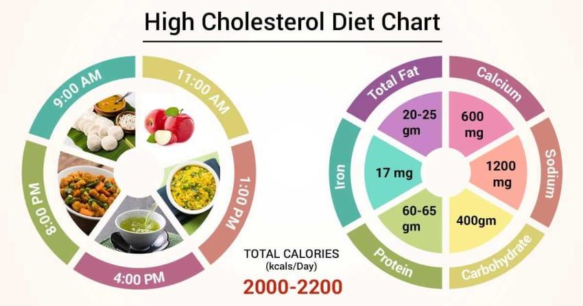 reducing cholesterol in the diet