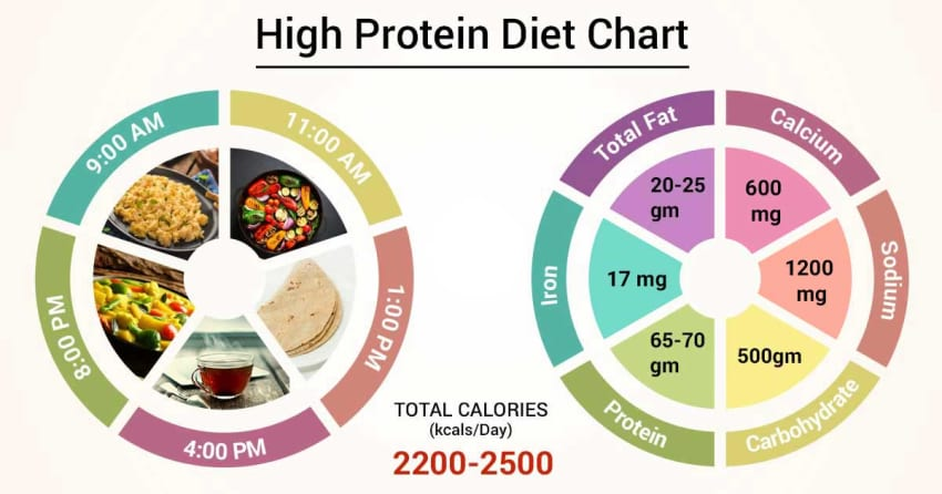 without protein diet chart