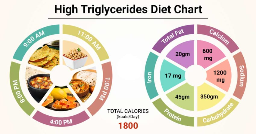 high cholesterol and triglycerides diet recipes