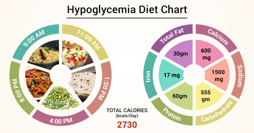 can diet cause hypoglycemia