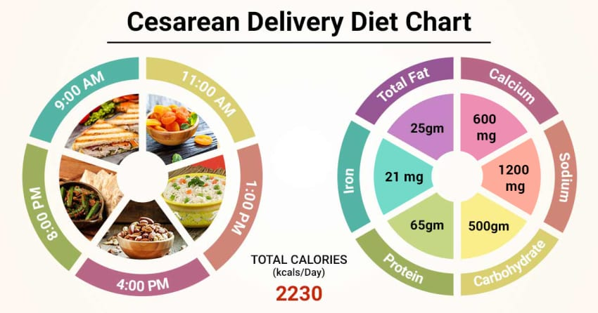 Diet Chart For After Cesarean Delivery Patient Indian Diet After