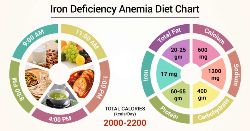 can diet change cause anemia