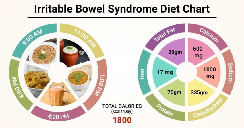 diet plans for men ibs