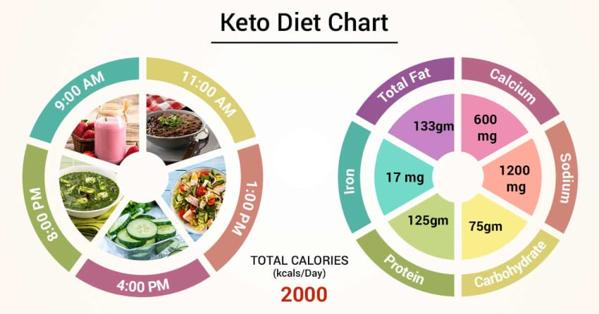 is 1.7 blood ok for keto diet