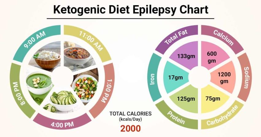 1 diet 4 ketogenic