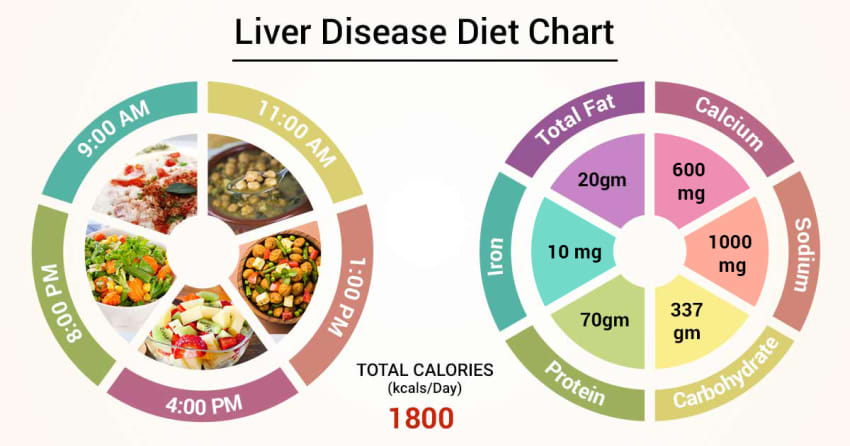 diet for someone with liver damage