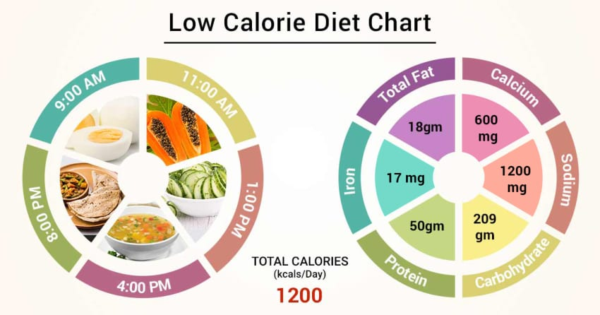 what is a calorie diet