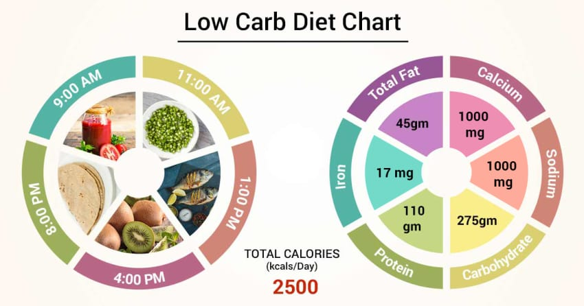 Diet Chart For Low Carb Patient Low Carb Diet Chart Lybrate