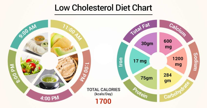 low fat low cholesterol diet menu