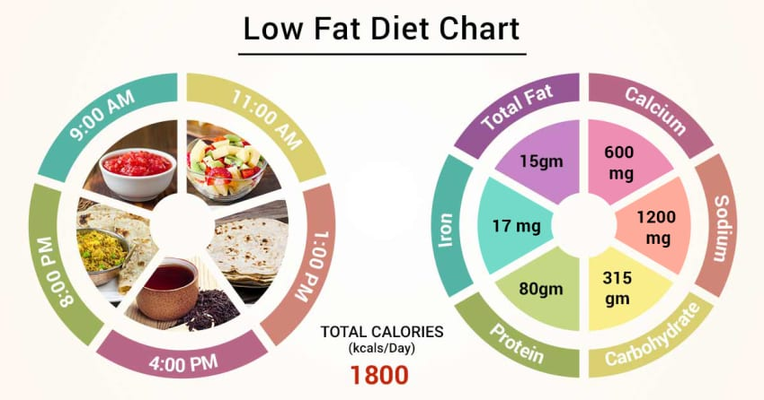 who needs to eat a low fat diet?
