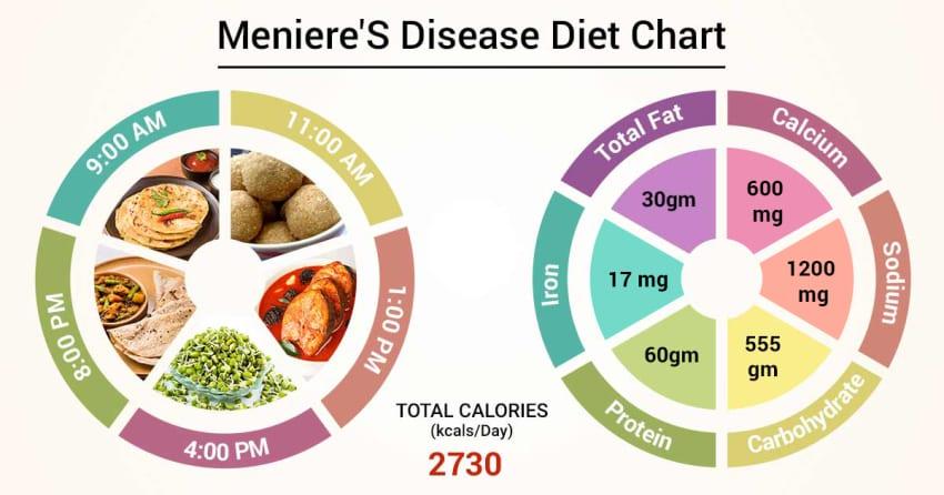Diet Chart For Meniere S Disease Patient Meniere S Disease Diet Chart Lybrate