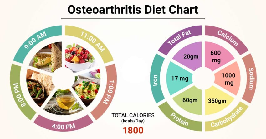 what is the diet for osteoarthritis