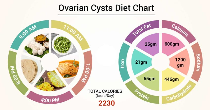 Diet Chart For Ovarian Cysts Patient, Ovarian Cysts Diet