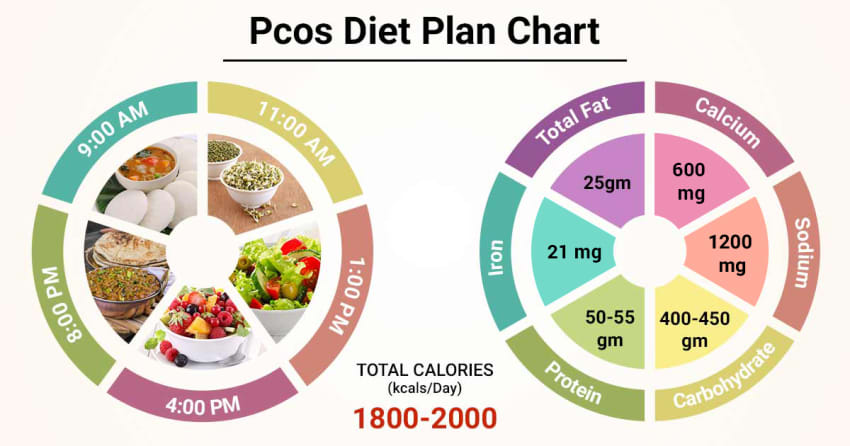 Diet Chart For Pcos Patient Pcos Diet Plan Chart Lybrate
