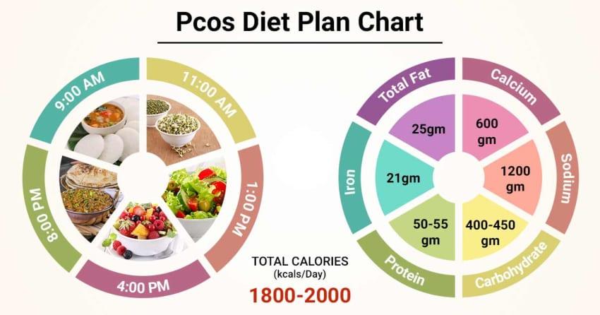 Obesity diet plan india