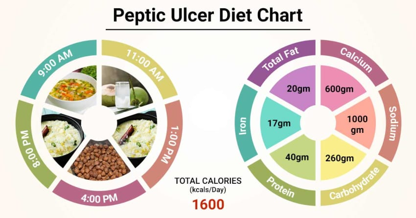 Diet Chart For peptic ulcer Patient, Peptic Ulcer Diet chart