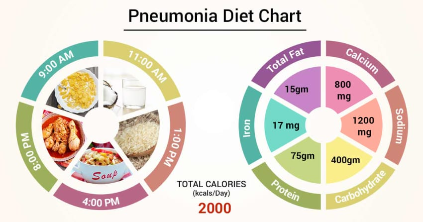 Diet Chart For Pneumonia Patient Diet For Pneumonia Chart Lybrate