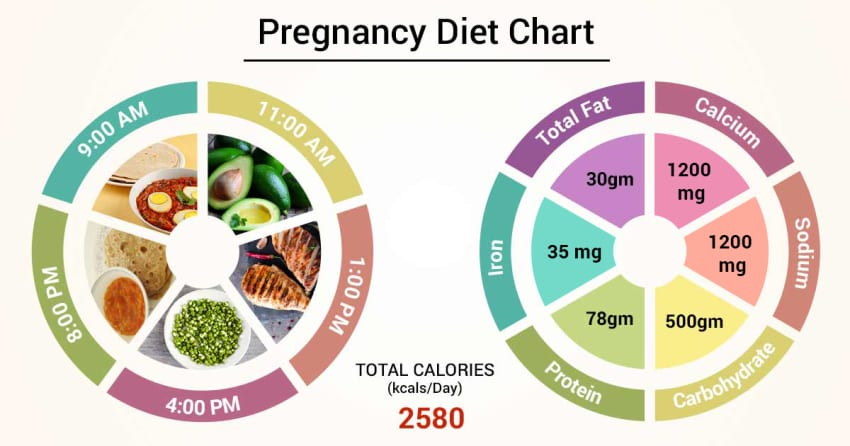 Diet Chart For Pregnancy Patient, Pregnancy Diet Chart chart | Lybrate.