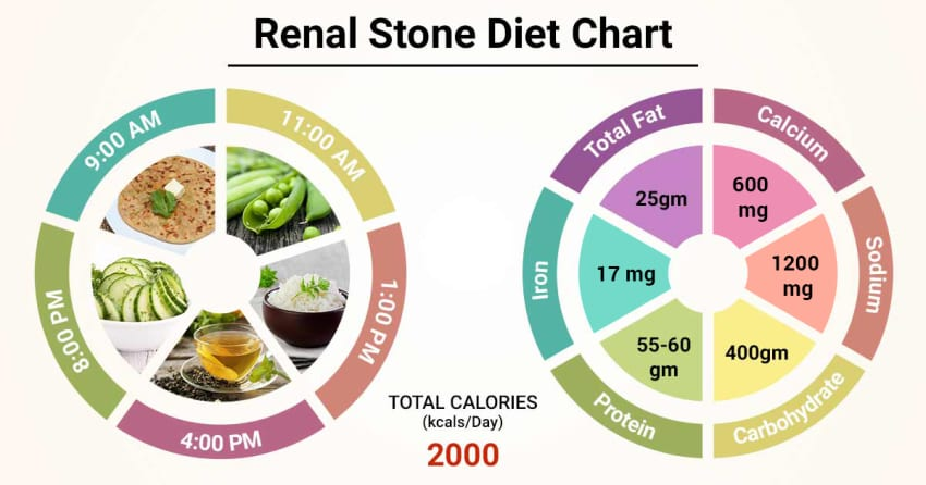 Diet Chart For Renal Stone Patient Renal Stone Diet Chart Lybrate