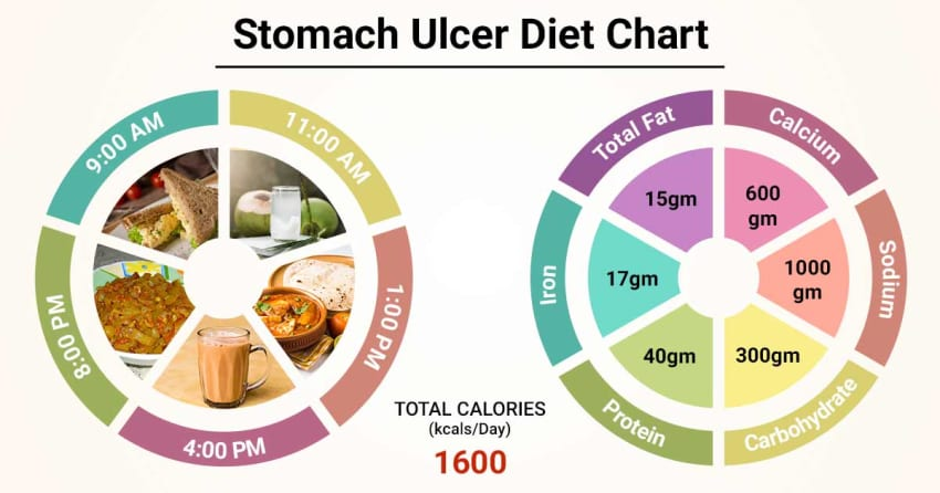 Diet Chart For stomach ulcer Patient, Stomach Ulcer Diet