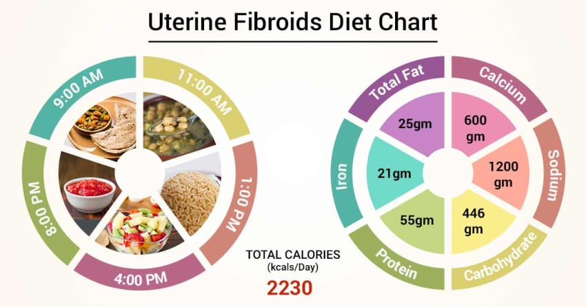 Diet Chart For uterine fibroids Patient, Uterine Fibroids