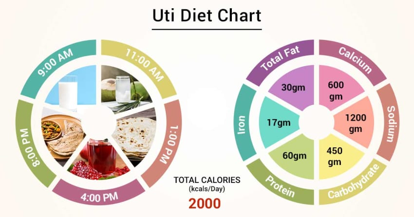 Diet Chart For uti Patient, Uti Diet chart | Lybrate