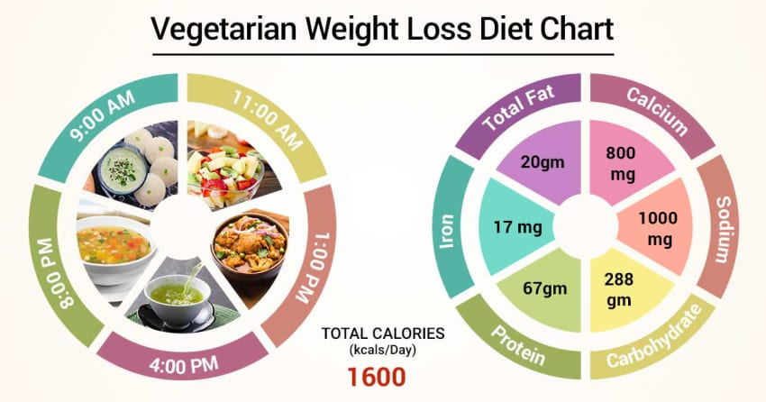 Chart weight loss diet vegetarian for Suggested Vegetarian